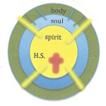 SIP study guide pic body.soul.spirit